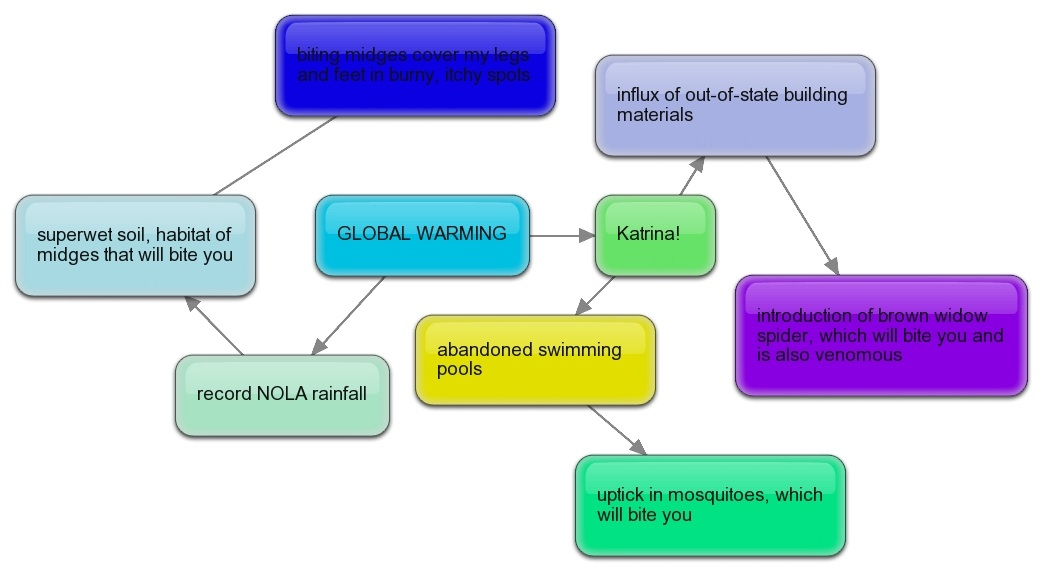 Flow chart of global warming rebellions flow chart of global warming ccuart Choice Image
