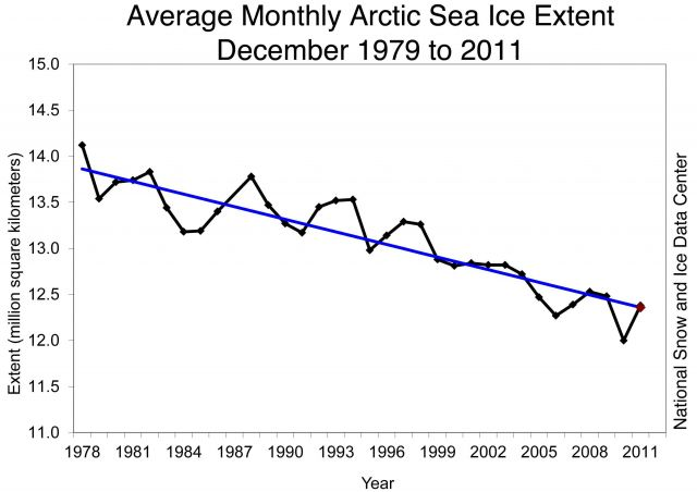 Monthly December ice extent for 1979 to 2011 shows a decline of 3.5% per decade.: Credit: National Snow and Ice Data Center.