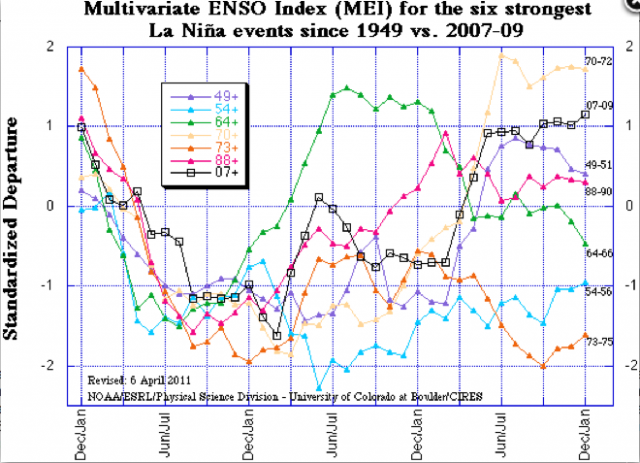 Comparison of the 6 strongest La Niña events since 1950. Credit: Klaus Wolter, NOAA.
