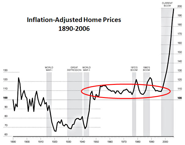 Blog_Housing_Prices_1890_2006.jpg