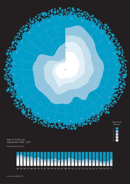 The Age of Arctic Sea Ice (1984-2011): Data source: NSIDC