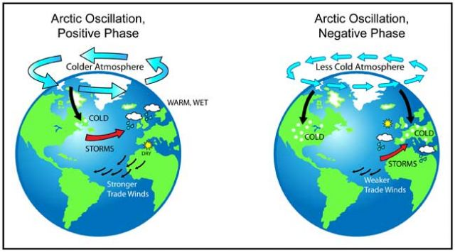 Arctic Oscillation: positive phase (left) has higher air pressure in mid-latitudes than in Arctic, leading to milder winter for US; negative phase (right) has higher air pressure over Arctic, pushing frigid, wet air into US.: Credit: NASA.