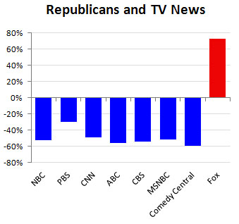 blog republicans tv news Republicans Trust No One But Fox News