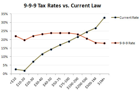 Data from Tax Policy Institute