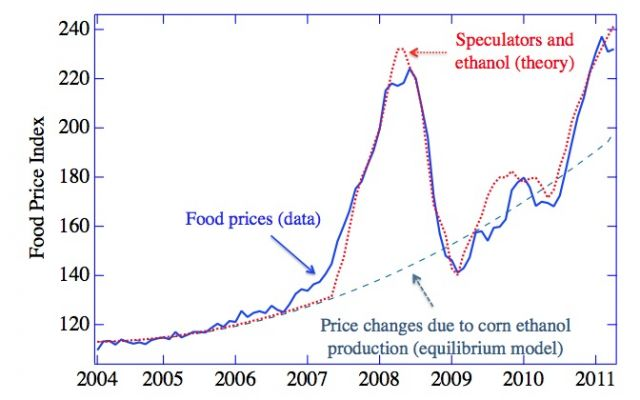 "From: ""The Food Crises: A quantitative model of food prices including speculators and ethanol conversion,"" by Lagi, Bar-Yam, Bertrand, and Bar-Yam, 2011."