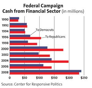 Federal Campaign Cash From Financial Sector