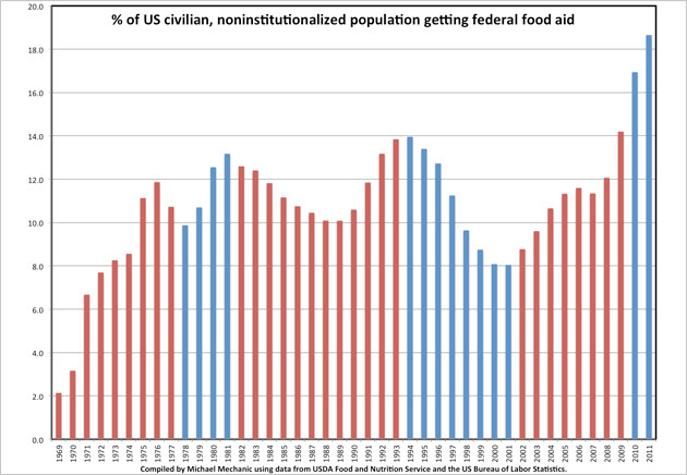 Households On Foodstamps Rise To New Record High Elite Trader
