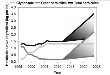 "The authors predict that glyphosate (Roundup) use will hold steady at high levels—and use of other herbicides, like 2,4-D, will soar.: From Mortensen, at al, """"Navigating a Critical Juncture for Sustainable Weed Management,"" BioScience, Jan. 2012"