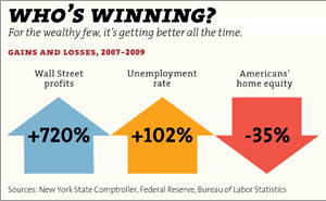 Click here for more infographics on America's plutocracy.