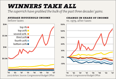 Click here for more charts and graphics on America's plutocracy