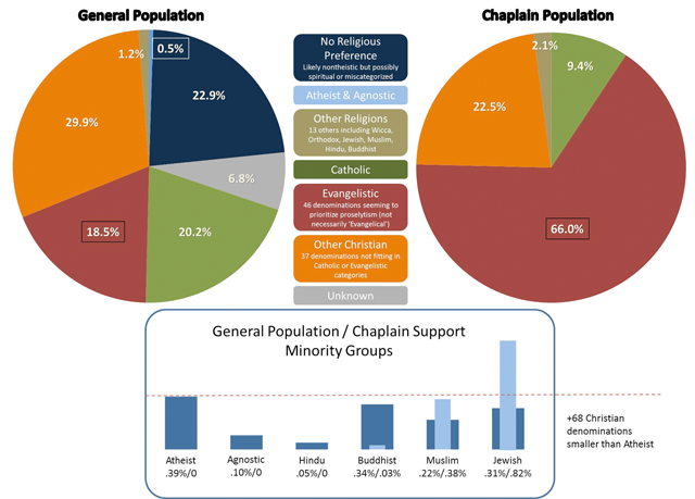 Religious breakdown of US servicemembers, versus the faiths of their chaplains. Click on the graphic for a larger version: militaryatheists.org