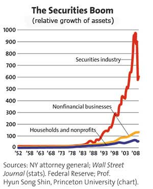 The Securities Boom