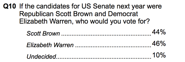 Courtesy of Public Policy Polling