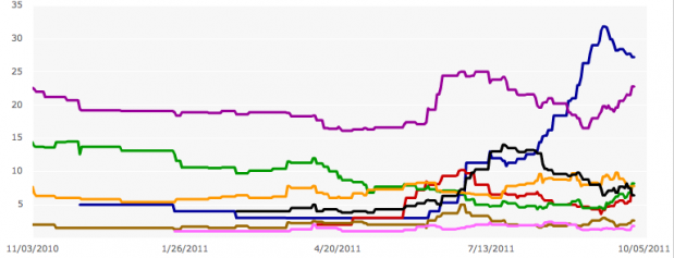 12-month polling average of GOP field: Courtesy of Real Clear Politics