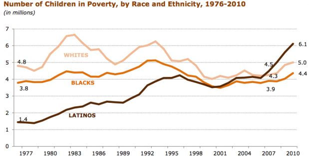 Latino child poverty has skyrocketed during the recession.: Courtesy of Pew Research