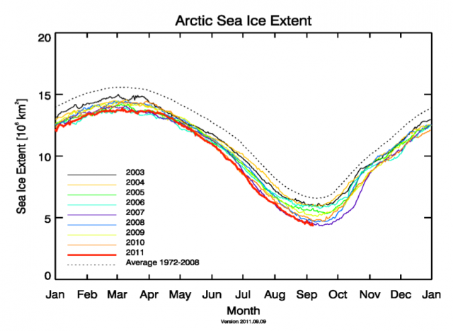 Sea ice extent of the years 2003 to 2011 with minima in September and maxima in March. Credit: University of Bremen.