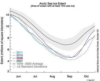 Ice extent in 2011, along with daily ice extents for the previous three lowest extent years. Credit: NSIDC.