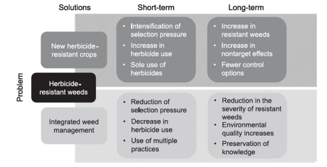 "Fork in the road. : From Mortensen, at al, ""Navigating a Critical Juncture for Sustainable Weed Management,"" BioScience, Jan. 2012"