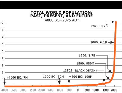* Future figures based on UN projections. Sources: US Census Bureau, UN.