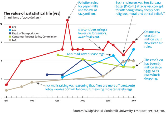 The value of a statistical life