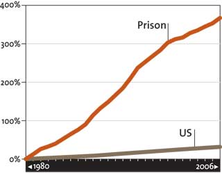 prison population growth The growth of illinois' prison population from 1989 to 2000 were quite broad and varied, and no single crime type or category (ie, violent, property, or drug .