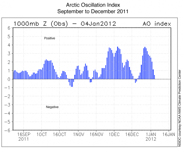 Daily Arctic Oscillation Index values from the NOAA Climate Prediction Center, Sept 2011 to Jan 2012, showing relative pressure anomalies between polar and mid-latitude regions. :  Credit: NSIDC courtesy NOAA NWS Climate Prediction Center.