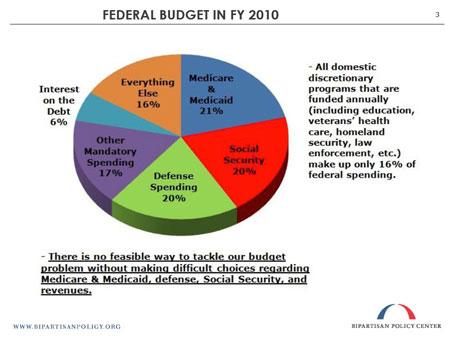 FY 2010 Federal Budget