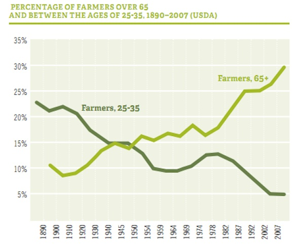 Source: National Young Farmers Coalition