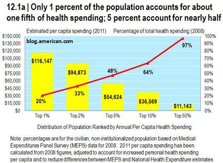 Health Care's 1 Percent: Christopher J. Conover