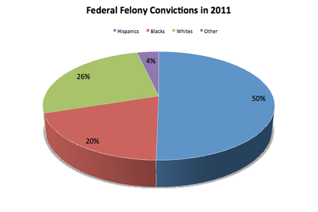 Data from U.S. Sentencing Commission.: Chart by Tim Murphy