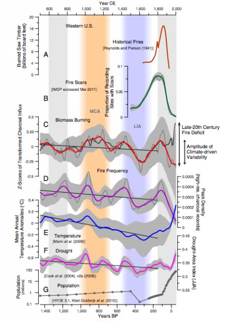 Estimated historical saw timber affected by fire. Click for larger image.: Credit: Jennifer R. Marlon, et al. PNAS. DOI: 10.1073/pnas.1112839109.
