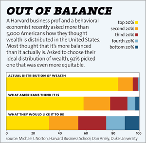 Click here for more infographics about America's plutocracy.