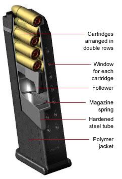 "Glock's ""superior firepower"" clip"