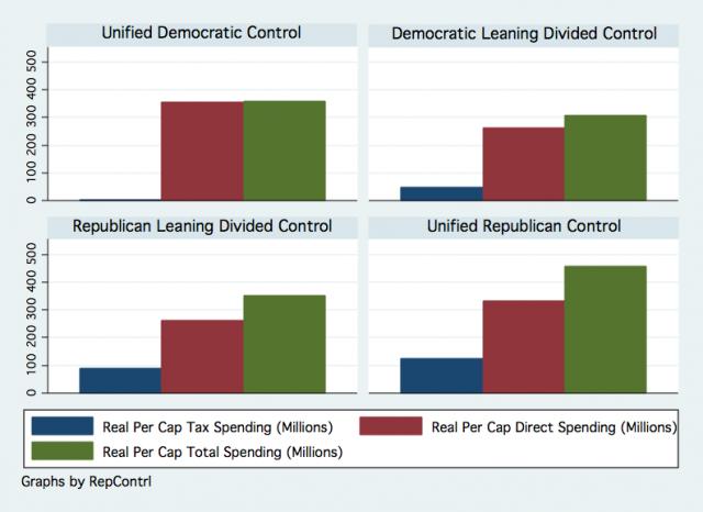 Democrat vs. Republican Spending