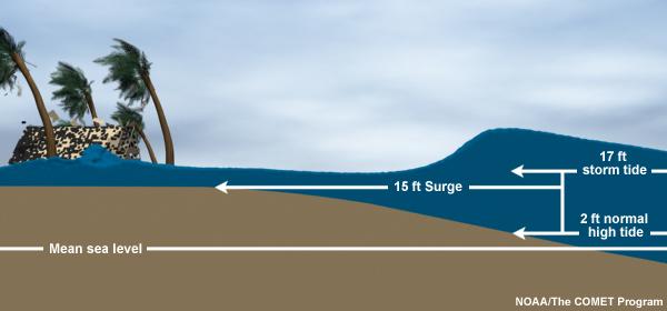 Storm surge versus storm tide. Credit: NOAA.