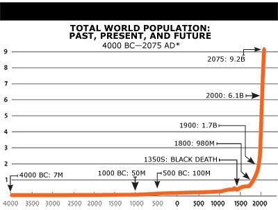 * Future figures based on UN projections. Sources: US Census Bureau, UN.