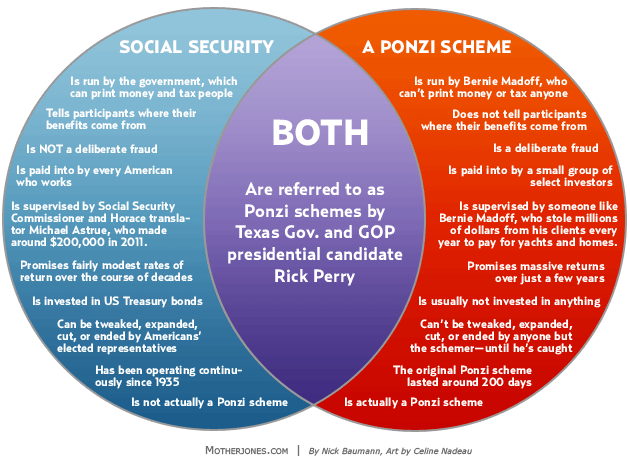 social security ponzi scheme venn diagram