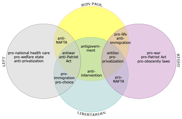 The Venn of Ron Paul and Other Mysteries of Libertarianism