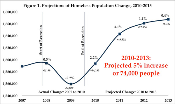 Chart of the Day: Recession-Induced Homelessness About To ...